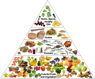 Diet Pyramid