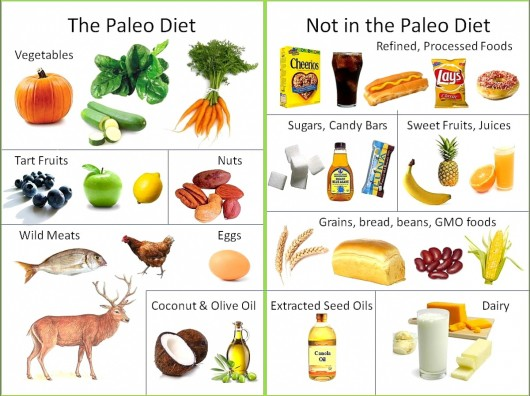 Whats-the-Paleo-Diet