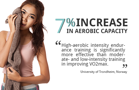 HIIT Increases Aerobic Capacity