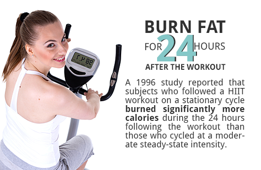HIIT Burns Fat 24 Hours After Exercise