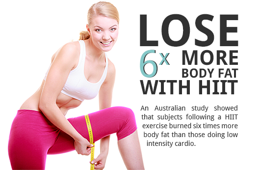 Lose 6x More Fat With HIIT