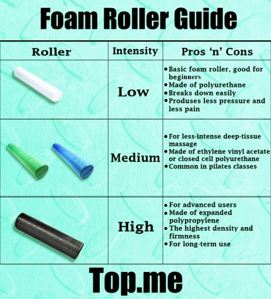 Foam Roller Guide