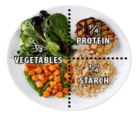 Plate Method